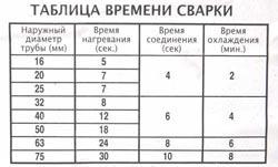 Сварка полипропиленовых труб в Томске